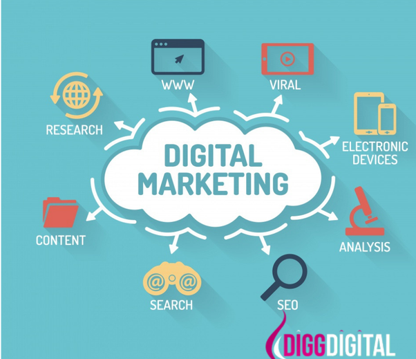 What is your review of Digital Marketing Company in Dubai? - Quora