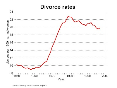 Why is the divorce rate so high especially in western countries if why is the divorce rate so high especially in western countries if love marriages work quora solutioingenieria Images