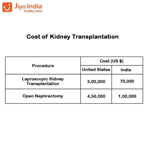 What is the cost of a kidney transplantation surgery? - Quora