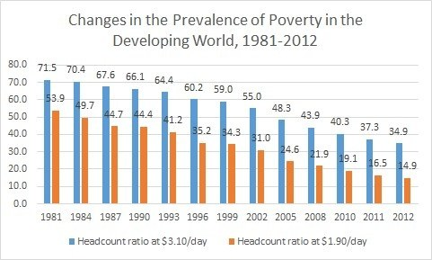 Why Their Has Been So Much Growth In The World And So Little - Countries living in poverty