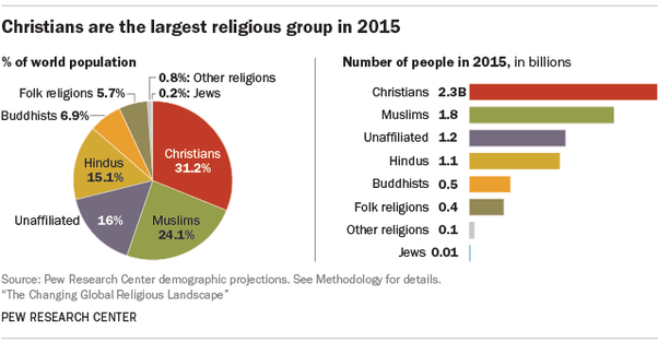 If The World Population Is At Billion People Which Religion - Which religion has most followers