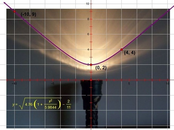 What are some real life examples of hyperbolas? - Quora