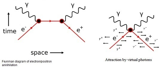 how do photons have magnetic and electric fields