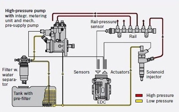 What is a CRDi engine Quora – Injector Engine Diagram
