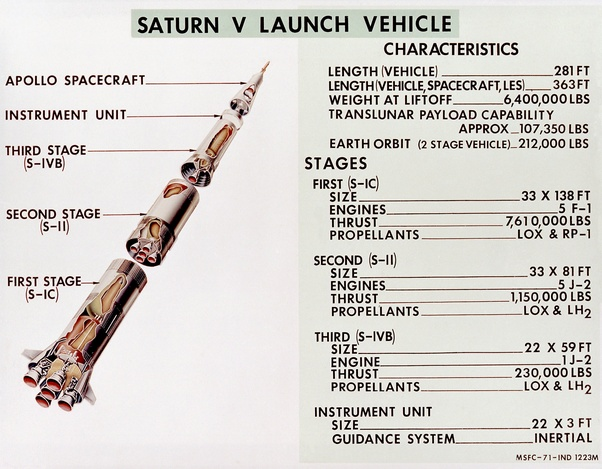 saturn v f1 engine diagram how did they deliver one ton of fuel to the saturn v every second  one ton of fuel to the saturn v