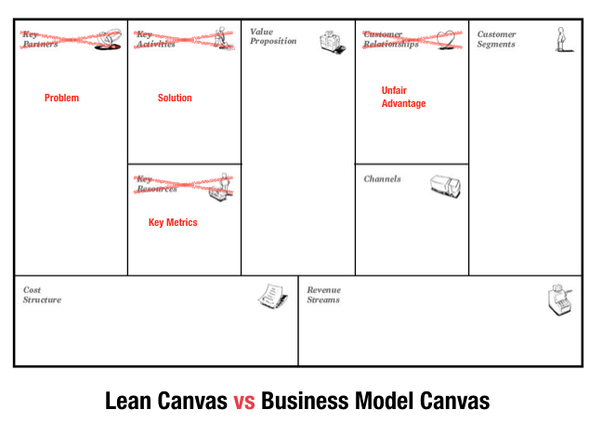 What is the key difference between Lean Canvas and Business