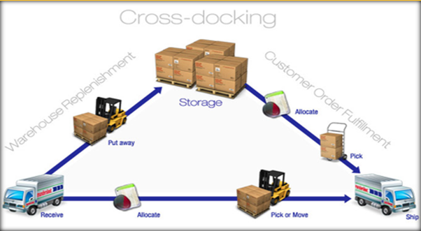 definition of cross docking How can the answer be improved.