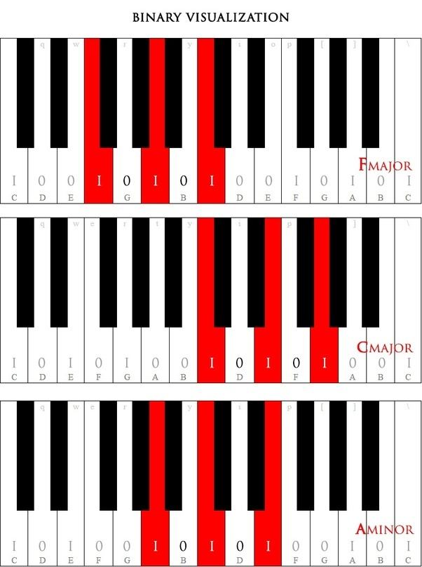 How to remember chords/scales for the piano - Quora
