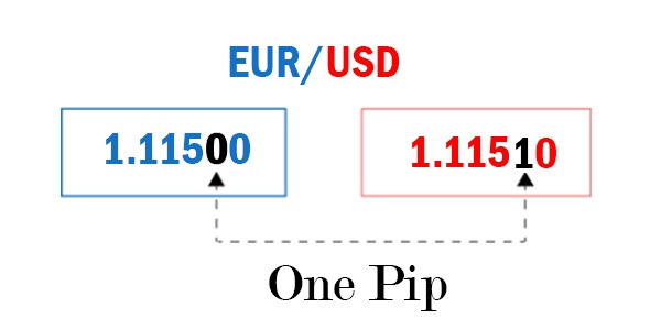 Forex one pip free historical forex quotes