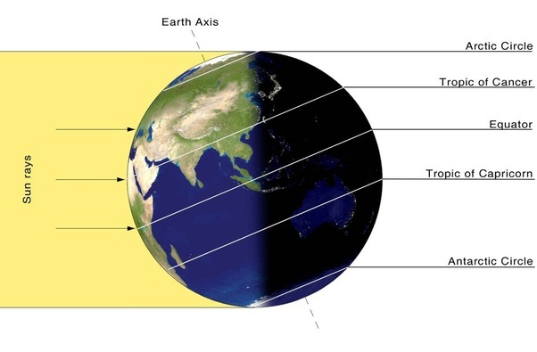 Why Do The Poles Experience 6 Months Of Continuous Days And Nights