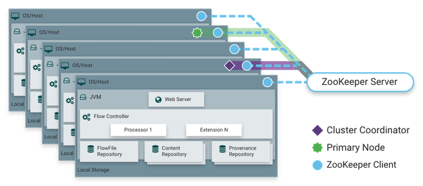 What are the main differences between Spring Cloud Data Flow