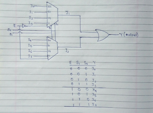 How Do Implement An 8 1 Line Multiplexer Using Two 4 1
