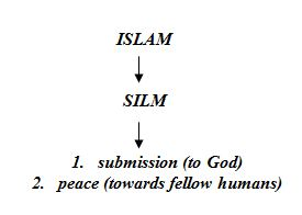 What is the meaning of islam quora whenever muslims meet one another they use the greeting of peace as salamu alaykum peace be upon you and the other person responds by saying m4hsunfo