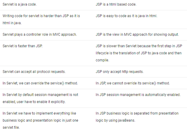 What are the differences between JSP and Servlets? - Quora