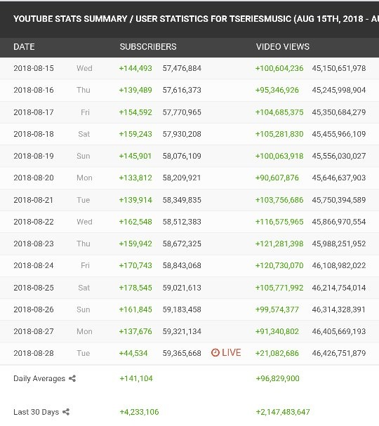 Who Has The Fastest Growing Channel On Youtube Quora