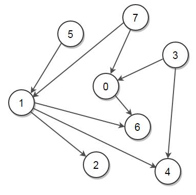 Kahns Topological Sort Algorithm Techie Delight Quora