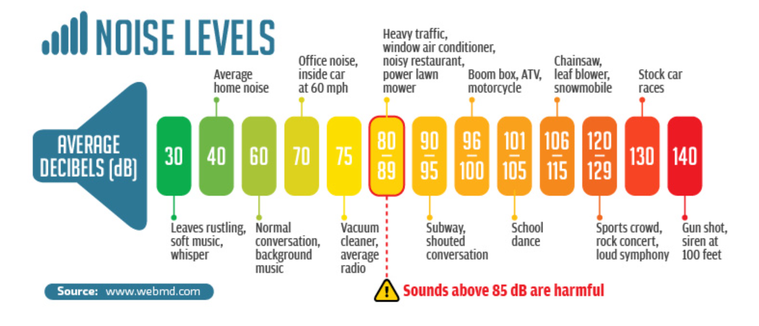 So We Always Use Below 85 Db Through This Picture Can Define The Decibel Level