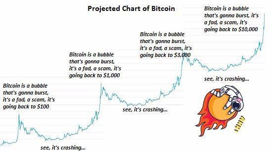 why bitcoin increase today