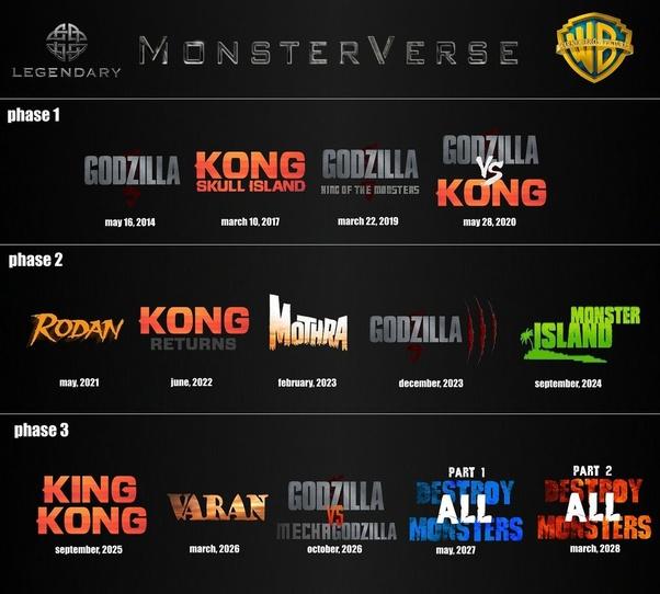 godzilla king of monsters box office