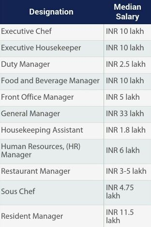 What Is The Average Salary That A Hotel Manager Gets In India Quora - Cruise ship director salary