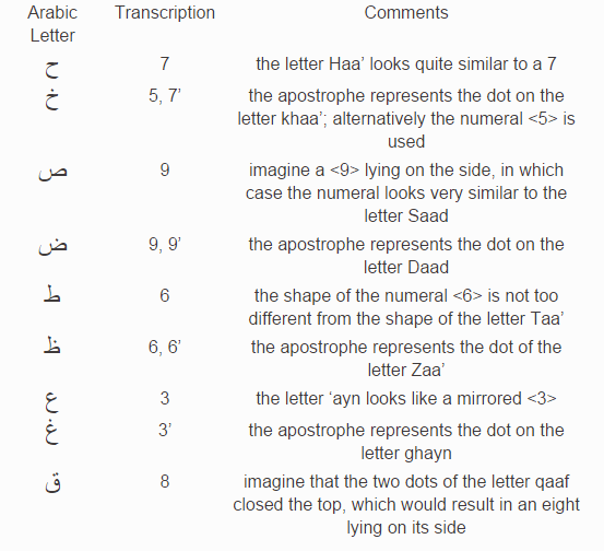 Is there any website that helps translate arabic chat language i also suggest some mnemonics for how to remember which number corresponds with which letter spiritdancerdesigns Choice Image