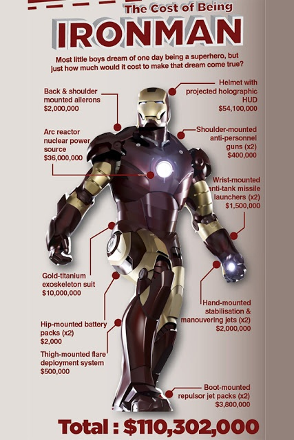 How much does it cost Tony to make an Iron Man suit? - Quora