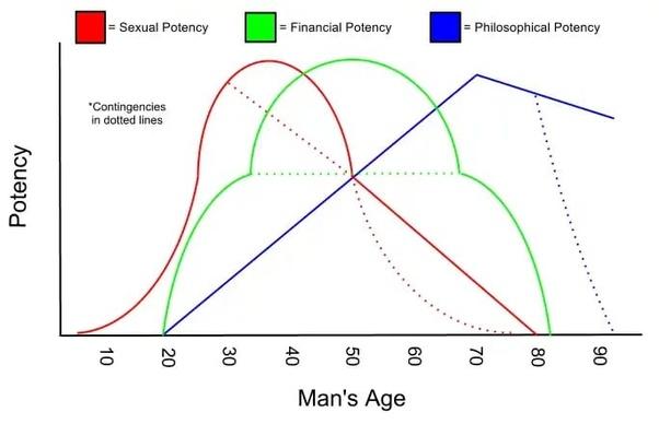 When do women sexually peak