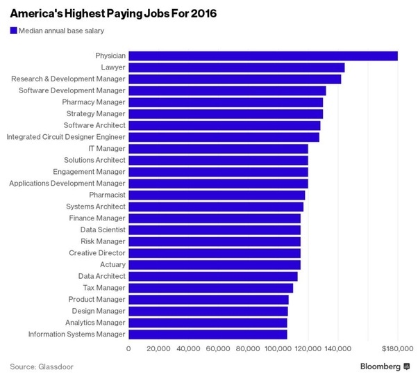 What are the highest-paid jobs in the United States? - Quora