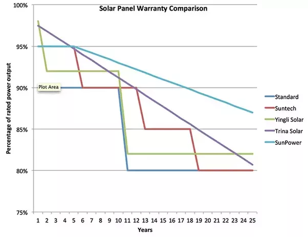 What Are The Pros And Cons Of Concentrated Solar Power