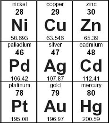 image courtesy giant periodic table poster - Periodic Table Copper