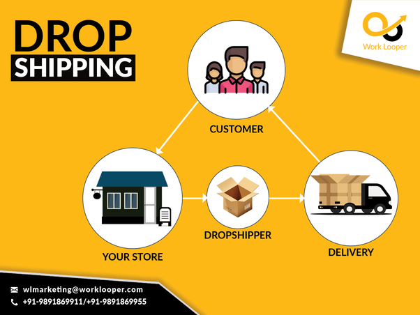 Which e-commerice companies are dropshipping in India? - Quora