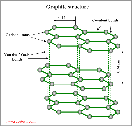 What is the molecular formula of graphite quora urtaz