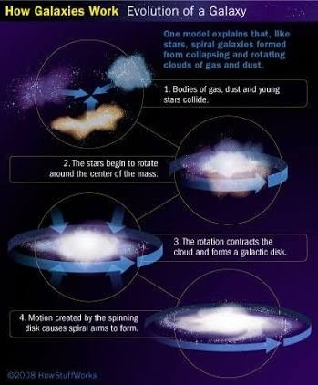 What causes galaxies to form spiral arms? - Quora