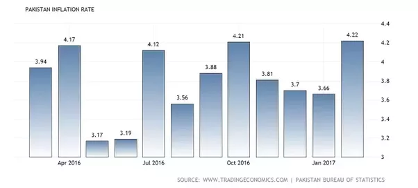 Inflation rate in Pakistan 2022