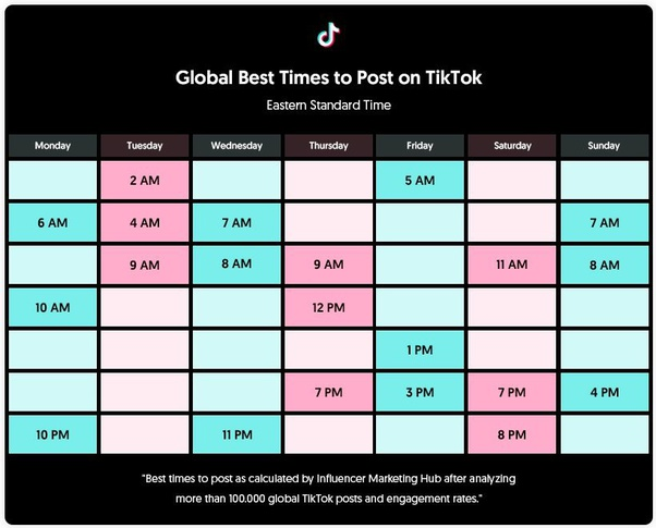 When Is The Best Time To Post On Tiktok Quora