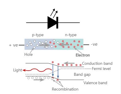 How Do Led Lights Work >> How Does An Led Light Work Quora