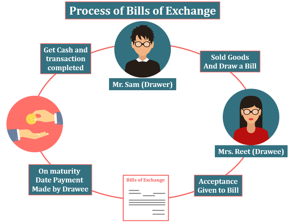 What Does Bills Receivable Mean What Are Some Examples Quora