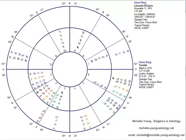 In Astrology How Do The Houses In Current Charts Relate To Your
