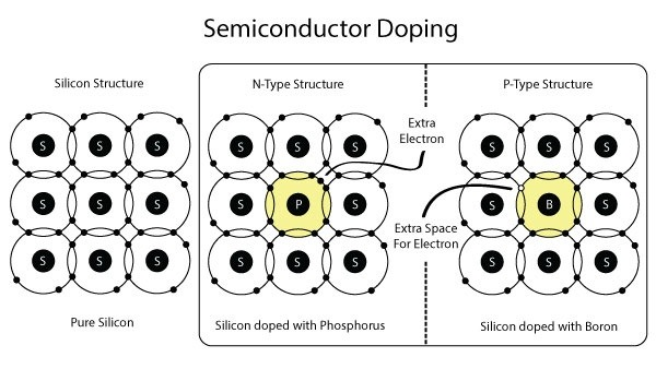 why doping is required in semiconductor