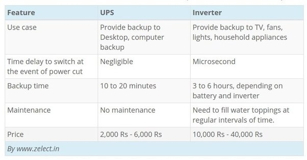 What is the difference between a ups and an inverter quora the total unit consists of three component the charges your homes electricity battery and inverter circuit which converts dc battery current to ccuart Image collections