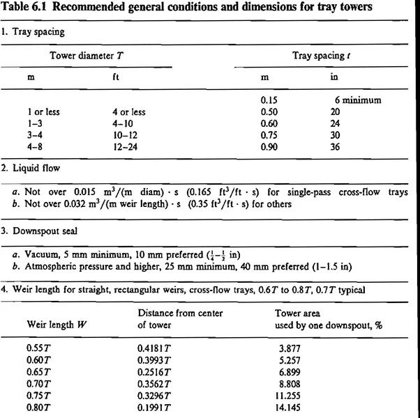 distillation column design calculation pdf