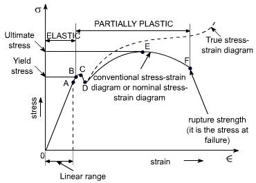 stress strain relationship for fe 415 steel