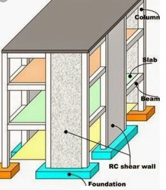 What is the basic difference between shear wall and retaining wall