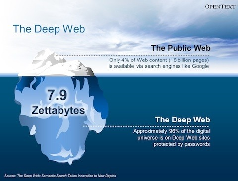 It You - Deep dark Do Access Is How And What Web Quora The steeple