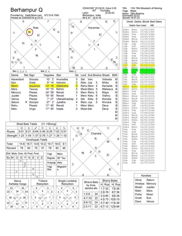 Astrolog 5 40+ online dating sites