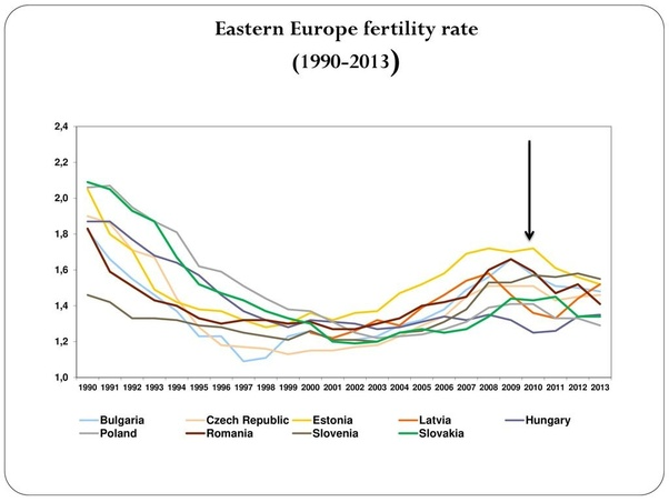 Why are fertility rates in Eastern Europe so low? - Quora