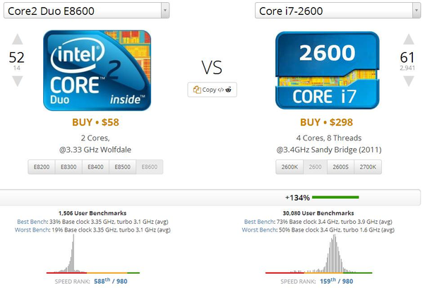 Despite Nearly Identical Core Clocks There Is No Contest However The 2s Are Still Usable If You Have A Graphics Card