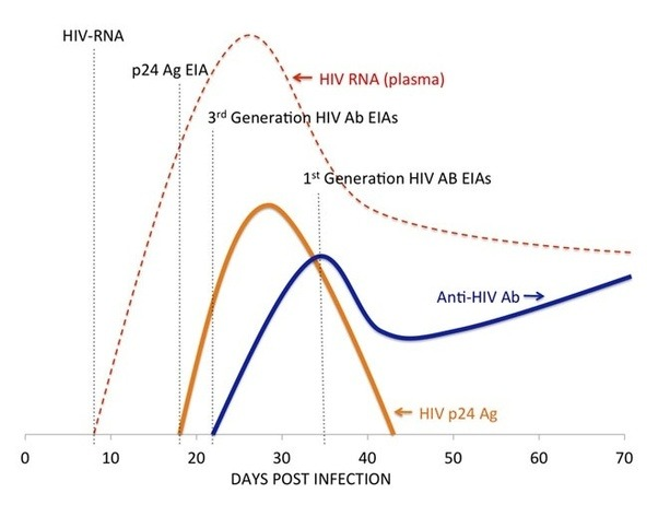 Can the symptoms of hiv start to show the day after being - Antigene p24 periodo finestra ...