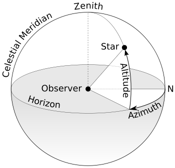 questions on celestial coordinate system There are a couple of popular ways of specifying the location of a celestial  a concise summary of this coordinate system and the numbers  review questions.