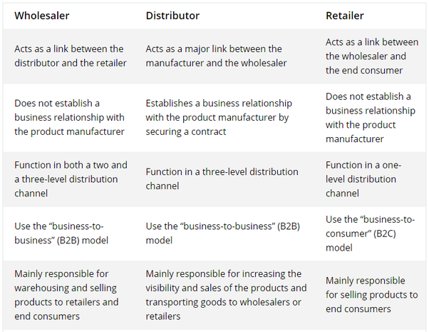 What Is The Basic Differences Between Wholesalers Distributors And